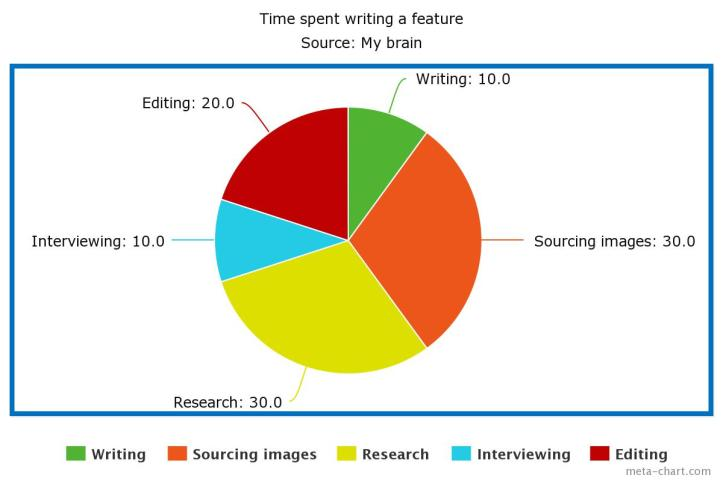 Time spent writing a feature